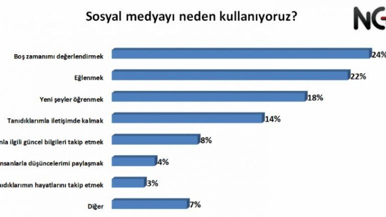 Türkiye'nin Sosyal Medya Alışkanlıkları 2020